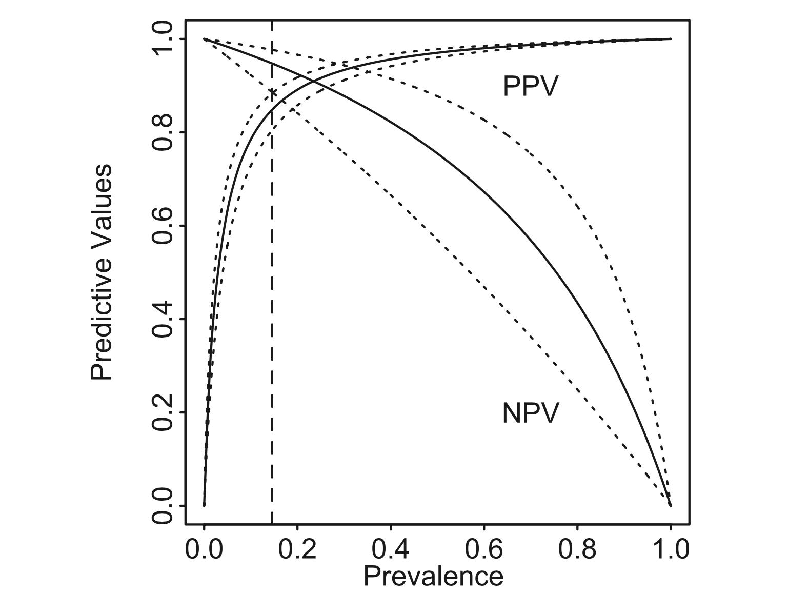 PPV NPV Plot