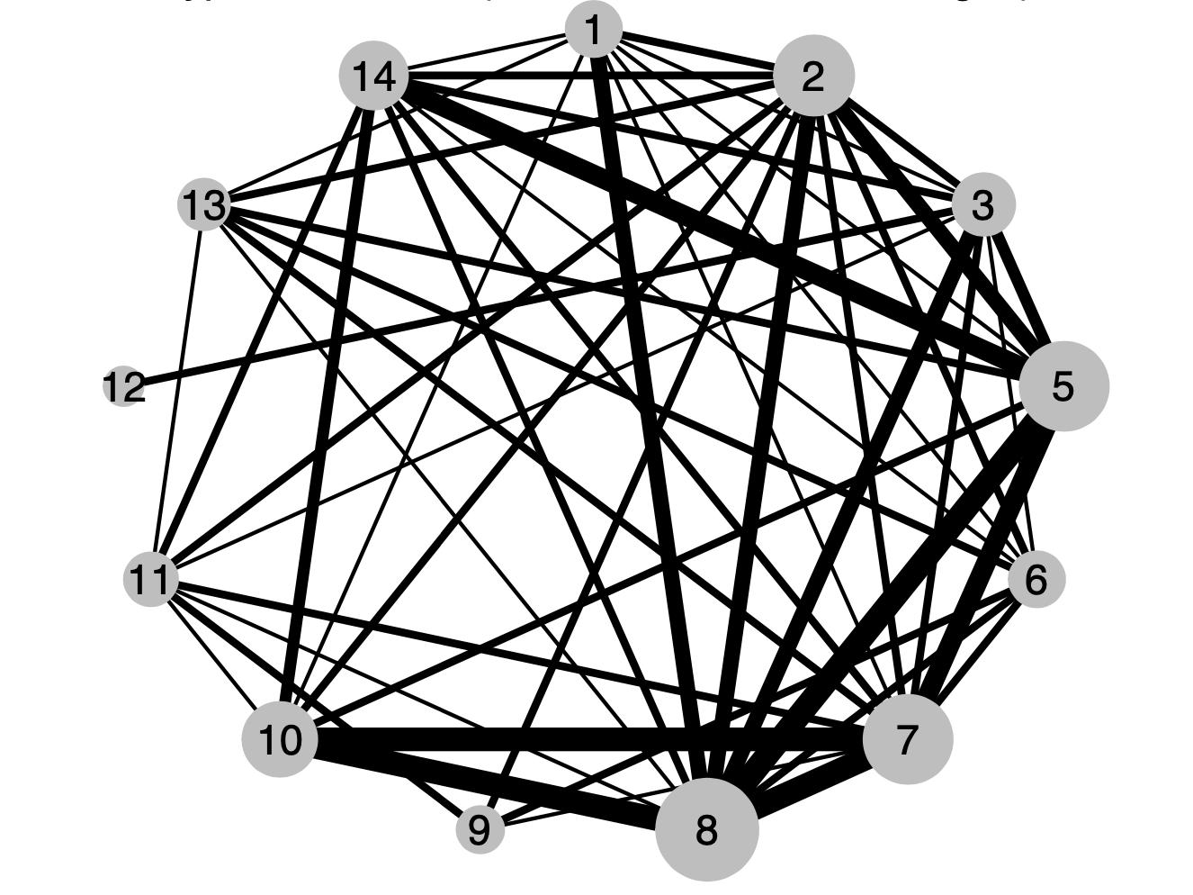 Network Plot